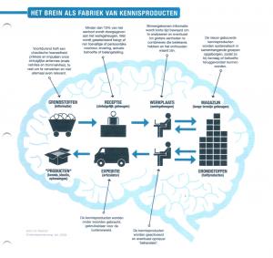 brein fabriek 2